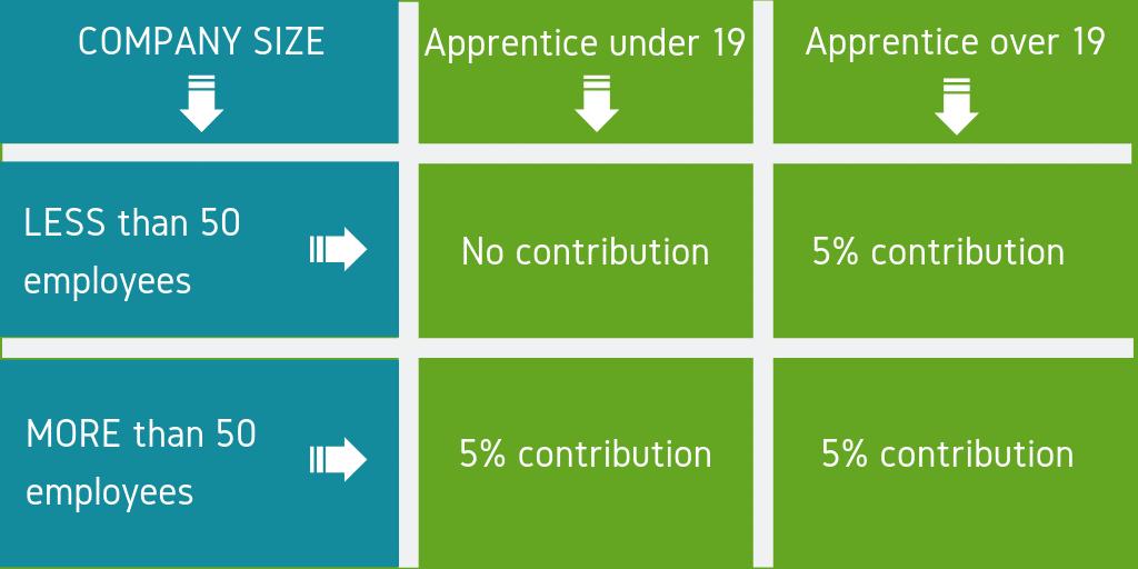 apprenticeship training benefits