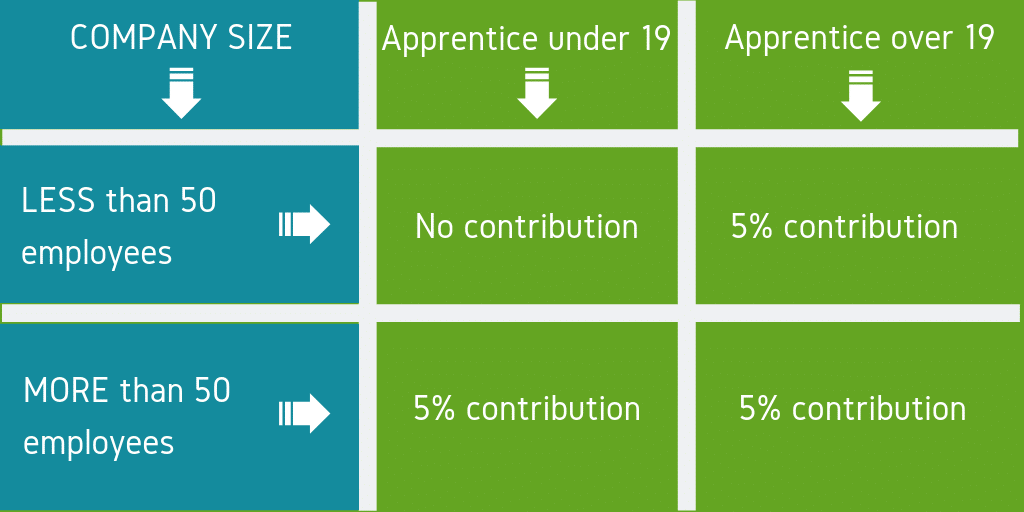 apprenticeship training benefits